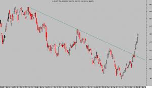 EURO YEN Weekly