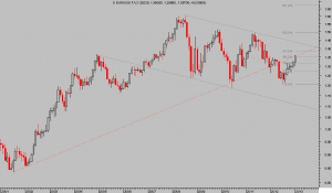 EURO-DOLAR- monthly