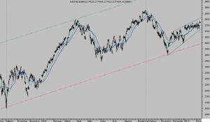 NASDAQ-100, 30 minutos