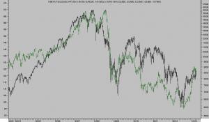 IBEX vs EURO-YEN