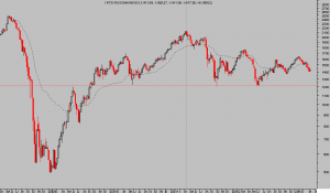 RTSI RUSSIAN INDEX SEMANAL