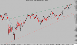 Russell 2000. Diario