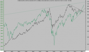 DOW vs CRB INDEX