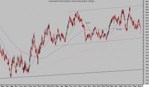 dolar index diario