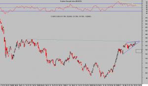 euro-yen semana