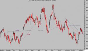 dolar index