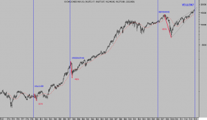 DOW- fed related