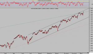 NASDAQ 100 60 minutos