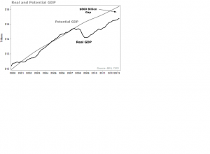 REAL vs POTENTIAL GDP
