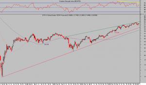 ETF. SPDR FINANCIAL semana