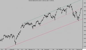 NASDAQ 100 60 min