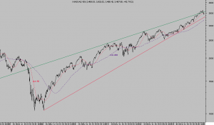 NASDAQ 100 diario