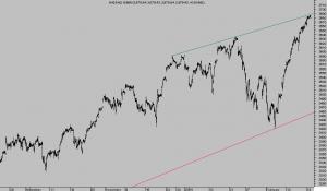NASDAQ100 15 min