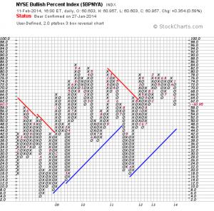 NYSE BPI. P&F.