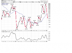 baltic Dry Index semanal