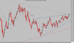 EURO-DOLAR Semana