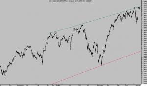 NASDAQ100 15 minutos