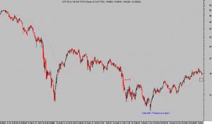 ETF EURO STOXX BANKS semanal