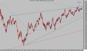 euro dolar diario