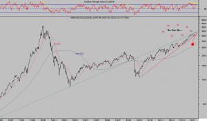 NASDAQ 100 semana