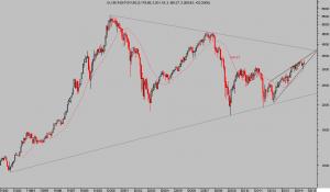 EUROSTOXX 50 mes