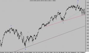 NASDAQ 100, 15 MINUTOS