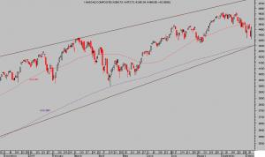 NASDAQ COMPOSITE diario