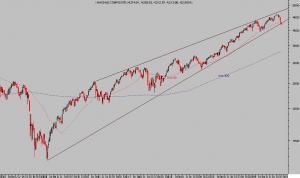 NASDAQ COMPOSITE, semanal