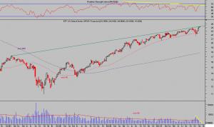 ETF FINANCIALS USA semana