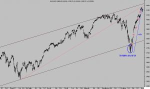 NASDAQ 100 15 minutos
