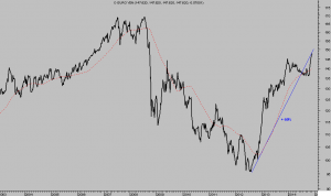 euro yen semana