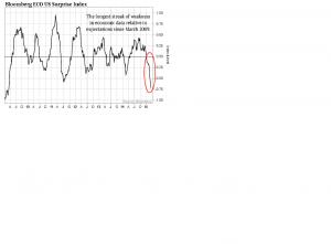 Bloomberg Surprise Index