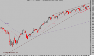 ETF FINANCIALS USA, semana