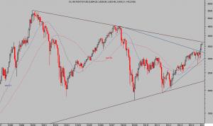 EUROSTOXX 50, mensual