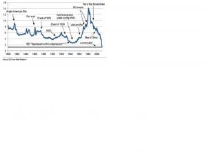 T_BOND rates  200 años