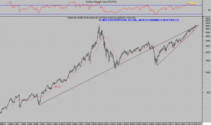 NASDAQ COMPOSITE, mes