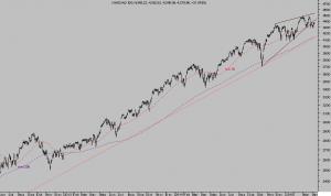 NASDAQ100 diario