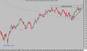 ETF EUROSTOXX BANKS, semana