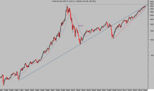 NASDAQ 100 mes