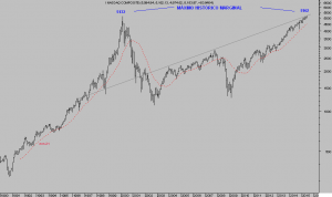 NASDAQ mensual