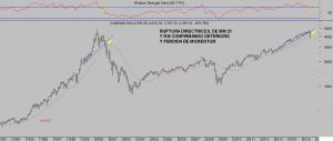 NASDAQ100 mes