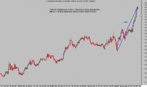 EURO- REAL BRASIL, semana