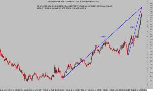 EURO REAL BRASILEÑO semana