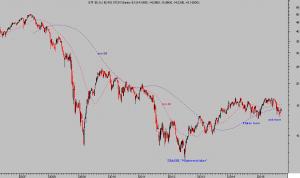 ETF EURO BANKS, semana