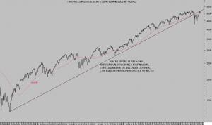 NASDAQ COMPOSITE semana