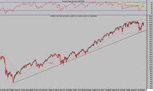 S&P500 semana
