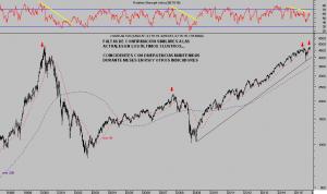 NASDAQ100 semana
