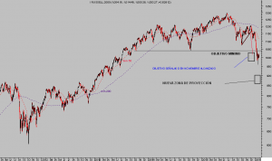 RUSSELL2000 diario