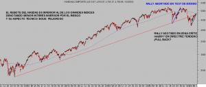 NASDAQ diario
