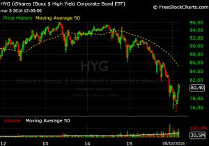 high yield semana